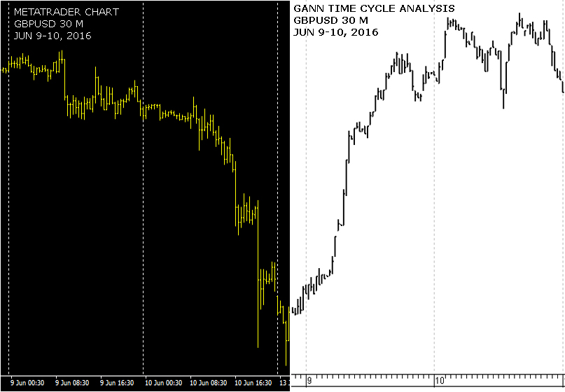 Cable Trading Analysis Tips